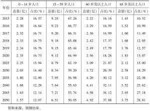 表3 中国人口年龄结构的变化趋势