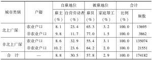 表1-5 不同户籍的流动人口就业身份构成