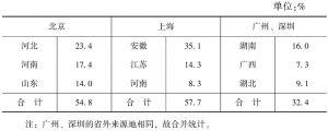 表3-3 北上广深省外农民工主要流出省份前三位