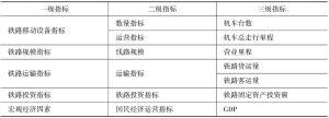 表8-2 铁路产业安全指标