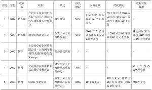 表3 英国三大会展企业在华的股权收购活动汇总