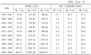 表2 各个计划时期三次产业的基本建设投资