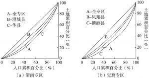 图1 渭南专区和宝鸡专区土地分配的洛伦兹曲线图