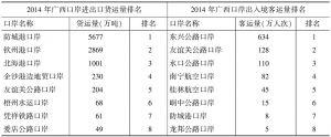 表2 2014年广西口岸进出口货运量和出入境客运量情况