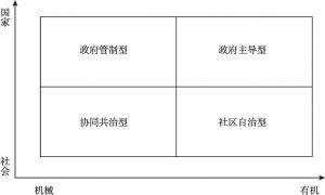 图1 社区治理范式