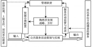 图1 流程优化体系建设整体思路