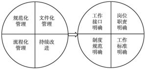 图2 流程优化体系建设目标