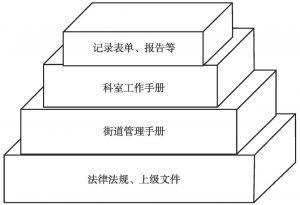 图3 流程优化体系的文件架构