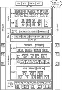 图2 智慧社区体系架构