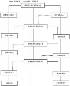 图5-2 中国政府机构扶贫体系示意图