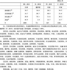 表6-3 金砖国家的社团分类①</superscript>