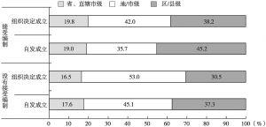 图7-1 分析对象的行政层级分布