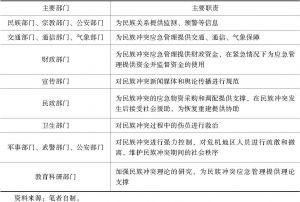 表6-2 民族冲突应急管理部门及职责
