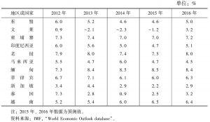 表1 2012~2016年东盟国家实际GDP增长率