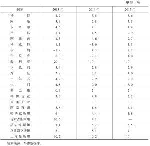 表1 中亚西亚主要国家近年经济增长率