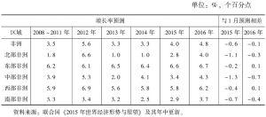 表1 联合国预测非洲GDP增速变化