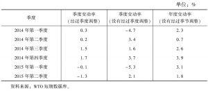 表1 世界货物贸易量指标变动率