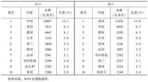 表4 2015年第一、二季度货物进出口额前十位国家和地区排名