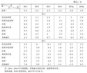 表9 世界货物贸易量年度变动率