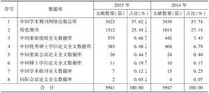表1 文献来源数据库分布统计