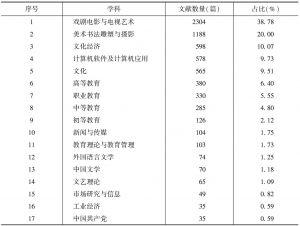 表2 文献学科分布情况