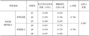 表3-5 知识源编码能力各因素指标问题项的Cronbach α信度检验