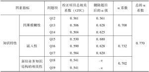 表3-7 知识特性各因素指标题项的Cronbach α信度检验