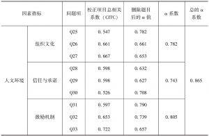 表3-9 人文环境各因素指标题项的Cronbach α信度检验