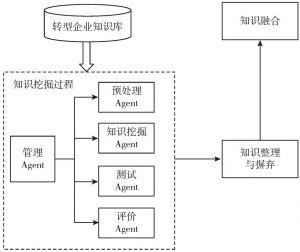 图6-7 知识整合过程的多Agent模型