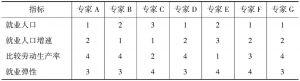 表4 4个指标的次序量