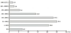 图4-2-7 平均每月的化妆品花费