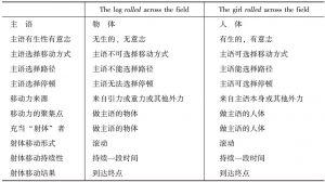 表10-2 构式对比