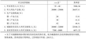 表1 2014年主要社会经济指标对比