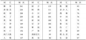 表7 @滨海发布事故伤亡微博消息评论词频的排序(降序)