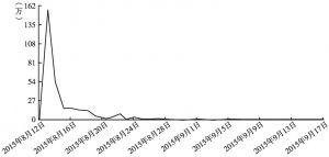 """图1 第一阶段""""微指数""""中关键词""""天津爆炸""""的热词趋势"""