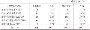 表3 微博主推、评论数量分布及占比