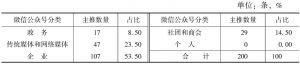 表4 微信公众号分类及样本数量