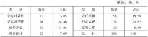表11 事故处置框架负面评论分布