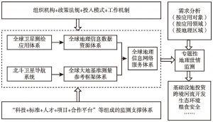 图1 地理世情监测任务框架