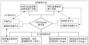 图3-1 ETH Domain联合体组成框架