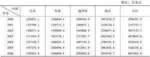 表5-17 新兴经济体研发投入规模