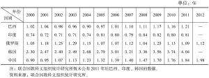 表5-18 新兴经济体研发投入占GDP比例