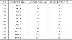 表2-1 1978年以来中国国内生产总值、人均国内生产总值和国内生产总值增长率
