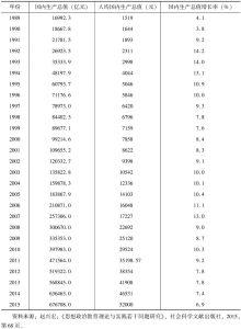 表2-1 1978年以来中国国内生产总值、人均国内生产总值和国内生产总值增长率-续表