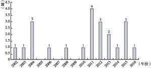 图2 历年文献数量