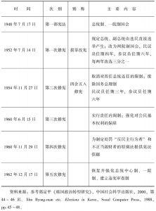 附表2 韩国宪法制定修改过程(1948~1962)