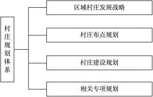 图1-1 村庄规划任务体系