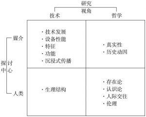 图1 文献分类象限