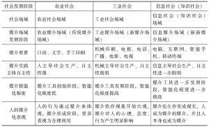 表3 媒介场域发展变化过程