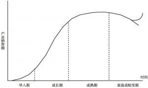 图3-3 产业生命周期与产业销售额